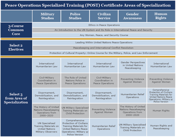 POST Certificate course chart.